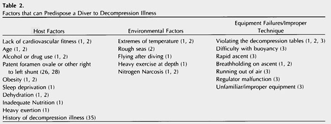 Decompression Illness in Divers: A Review of the Literature